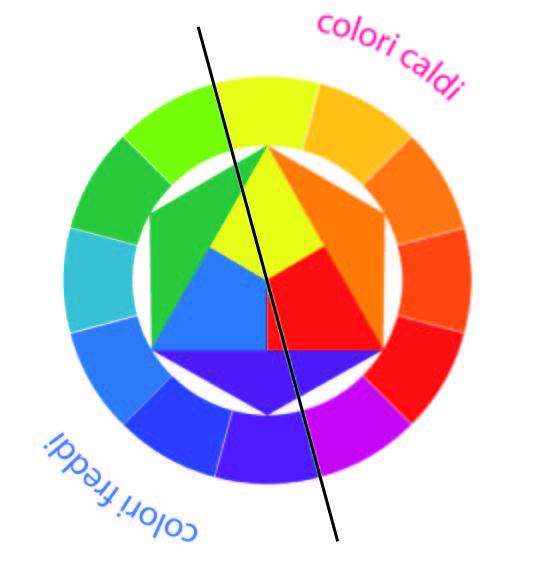 come abbinare i colori itten